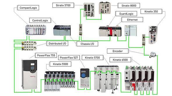 Connected Components Rockwell Automation